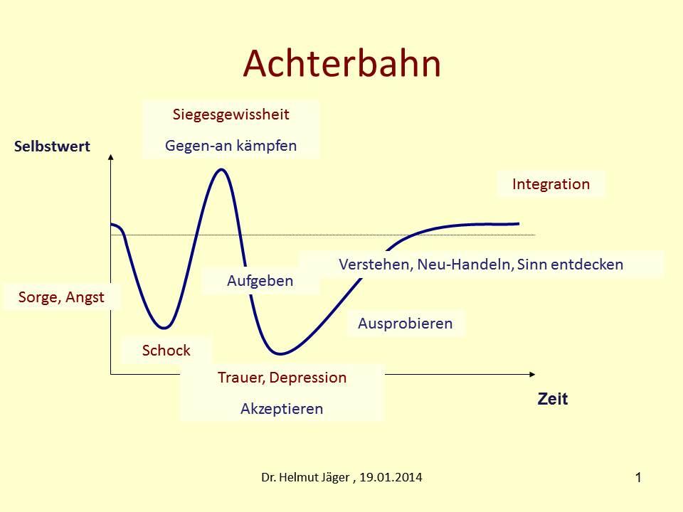 Achterbahn_Gefühle_Jäger_1